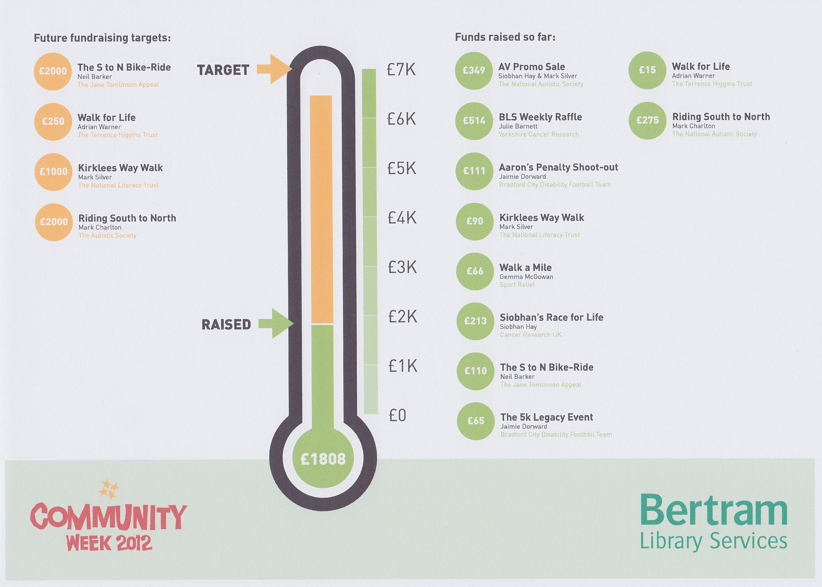 donations thermometer - Selo.l-ink.co